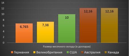 Уровень заработных плат в других странах мира