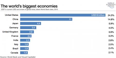 рейтинг стран по экономике