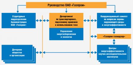 """Структура ОАО """"Газпром"""""""