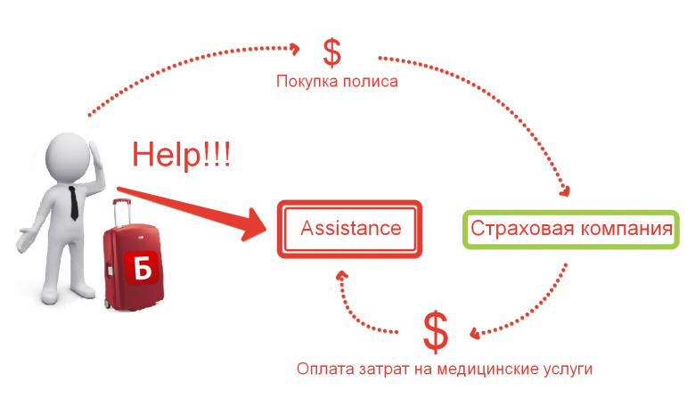 Связь страховой компании с компанией-ассистенсом