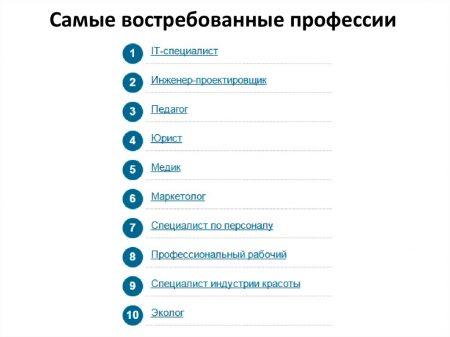 Рейтинг самых востребованных профессий в мире