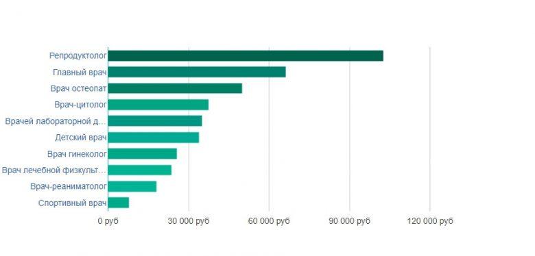 Средняя заработная плата врачей в Краснодаре