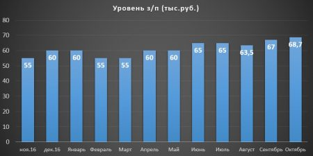 Средний уровень з/п сварщика в России