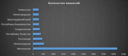 Распределение профессии по областям