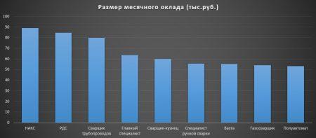 Средняя заработная плата сварщика в Москве