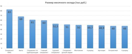 Средняя заработная плата сварщика в Перми