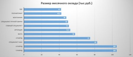 Средняя заработная плата сварщика в Челябинске