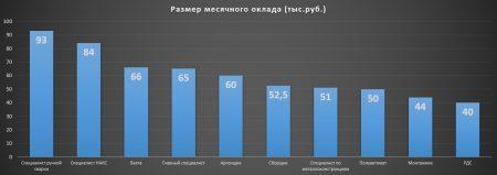 Средняя зарплата сварщика в Казани