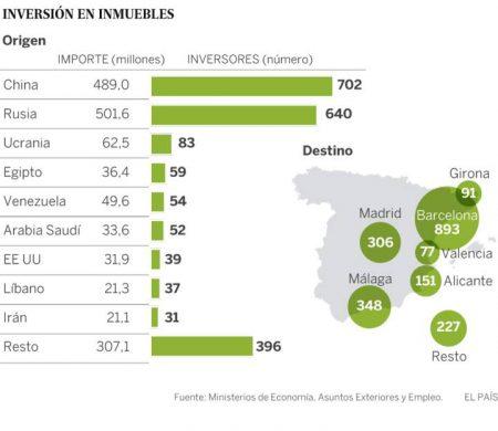 статистика покупки элитной недвижимости в Испании