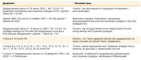 разделы законодательства РФ