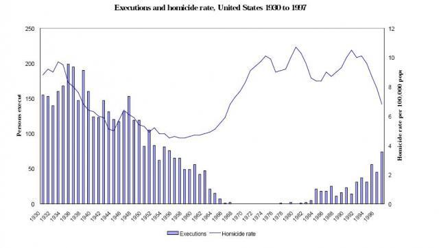Количество смертных казней в США