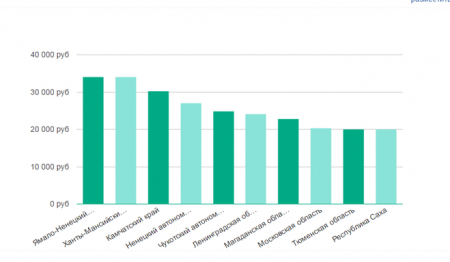 Зарплата фельдшеров в регионах