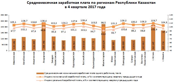 Среднемесячные зарплаты в Казахстане