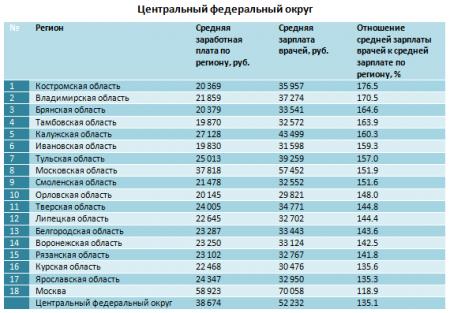 зарплата врачей по областям