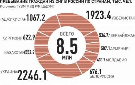 Количество трудовых мигрантов в России