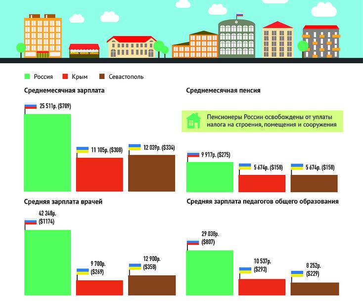 Средние зарплаты в Крыму
