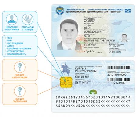 Идентификационная карта Киргизии