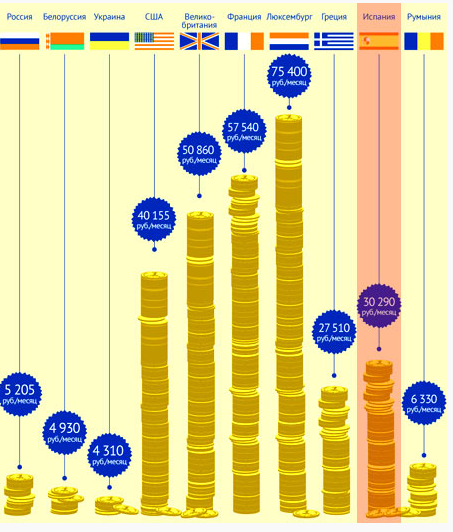 зарплаты в разных странах