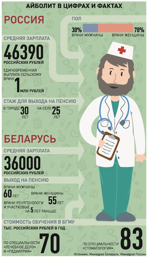 Средние зарплаты мед. работников