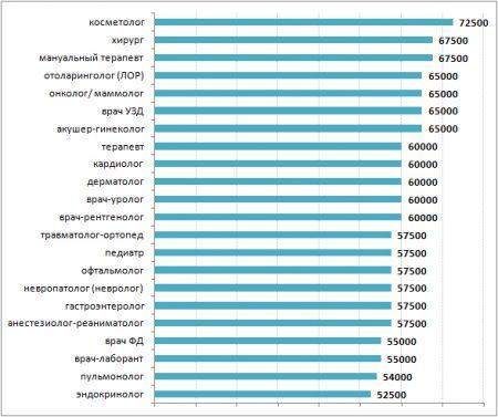 У хирургов одни из самых высоких доходов