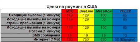 Цены в роуминге Теле-2