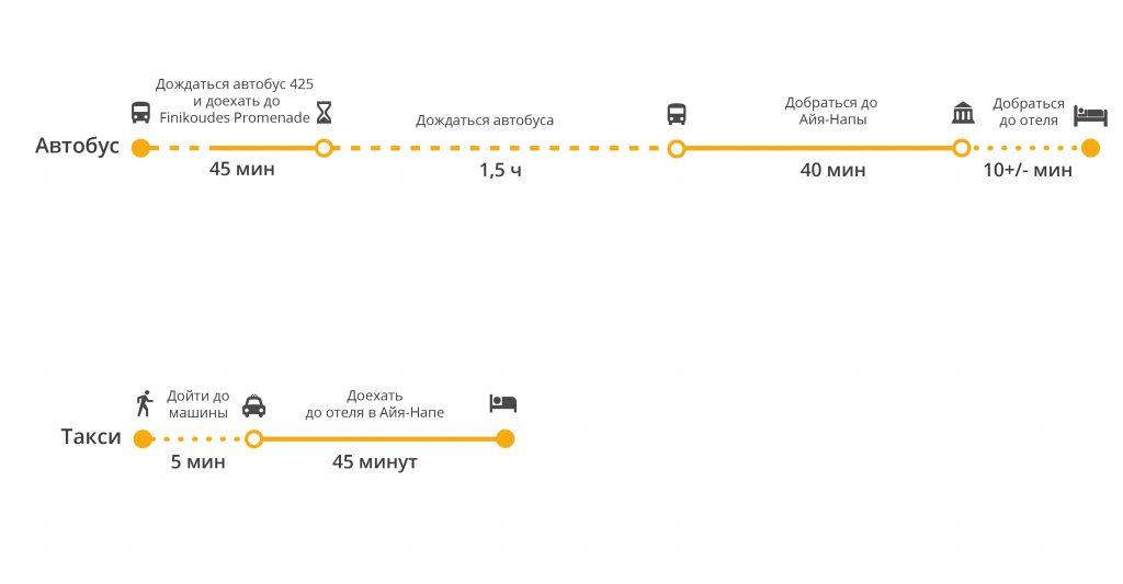 Сколько ехать от Ларнаки до Айя Напы