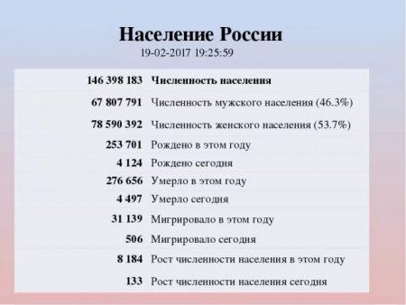 Население россии на 2017 год