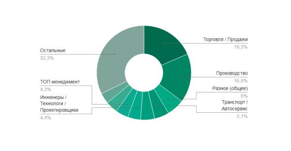 популярные отрасли по количеству вакансий в Челябинске