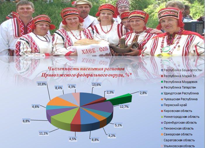 Численность населения регионов Приволжского Федерального округа