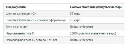 Стоимость виз в Чехию