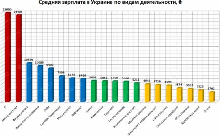 Зарплата фармацевтов на Украине