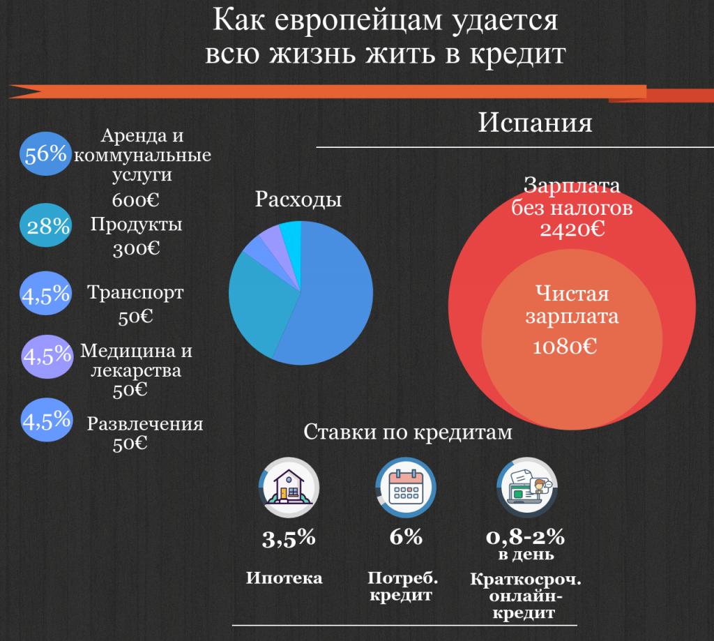 Как получить ипотечный кредит в европейском банке как взять кредит в сбербанке россии проценты