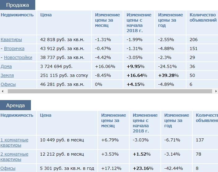 стоимость на жилье во Владимире
