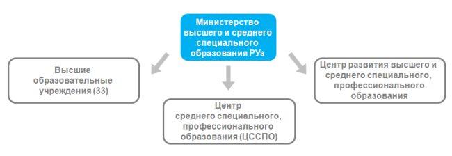 система высшего образования Республики Узбекистан