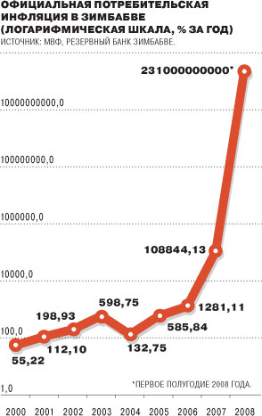 инфляция в Зимбабве в 2008 году