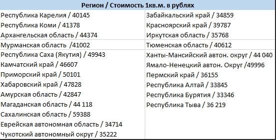цены на жилье в Сибири