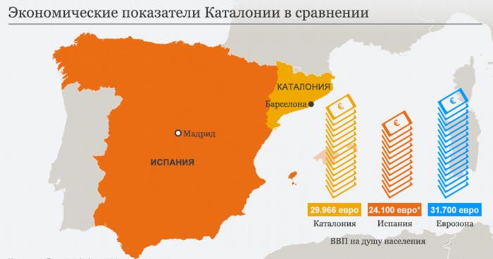 экономические показатели Каталонии