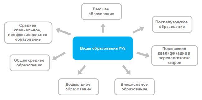 Образование в Республике Узбекистан