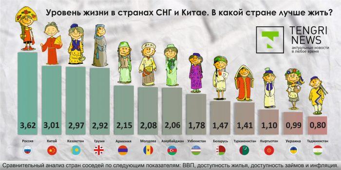 уровень жизни в странах СНГ