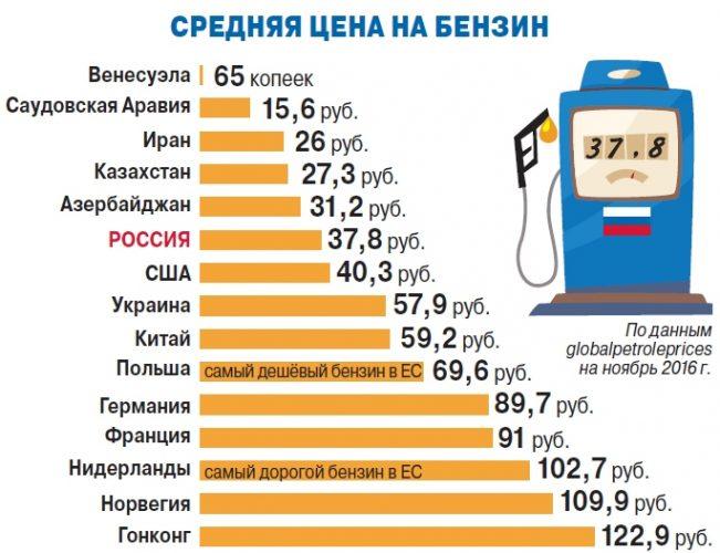 Средняя цена на бензин