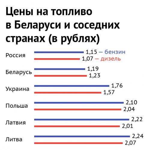 Цены на бензин в Беларуси и соседних странах