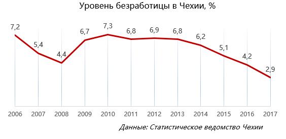 уровень безработицы в Чехии