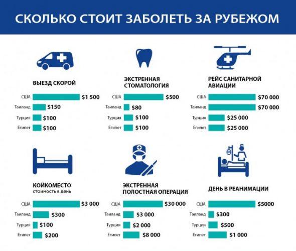 стоимость медицинских услуг за границей