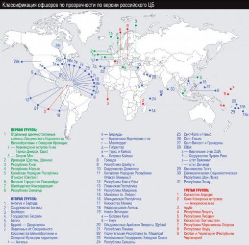 классификация оффшор
