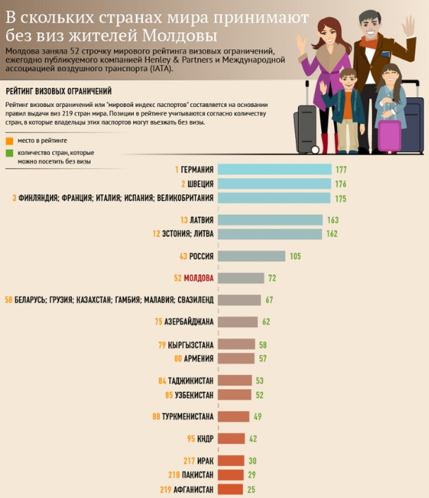 страны без визы для Молдовы