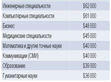 начальные зарплаты выпускников американских университетов