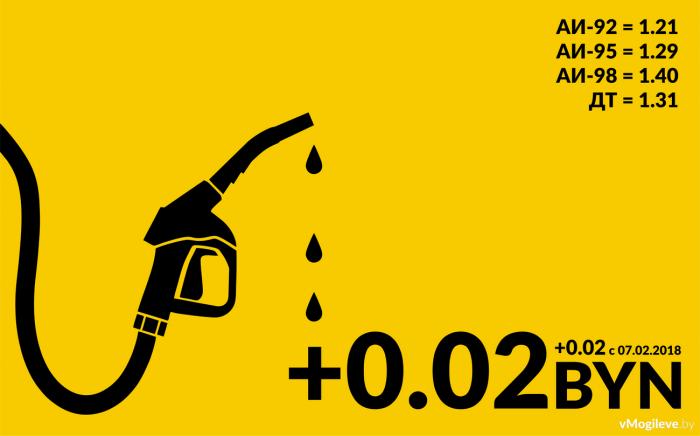 Актуальная стоимость топлива в Беларуси