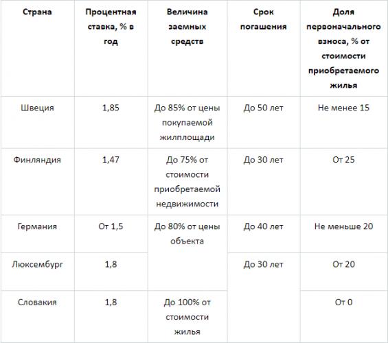 кредит на ипотеку в Европе