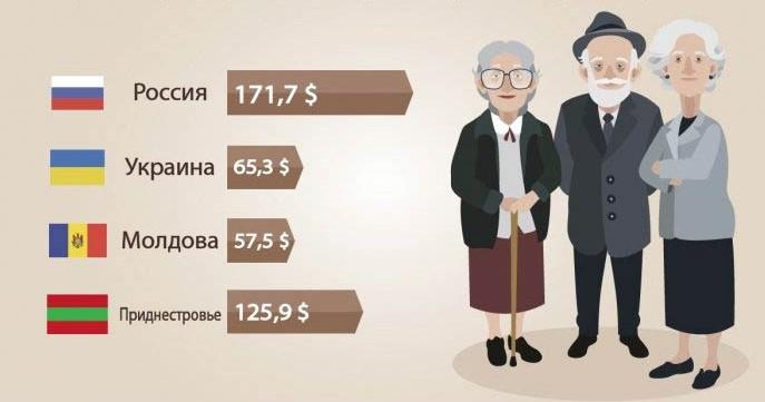 пенсия в МОлдове