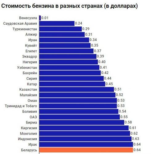Стоимость бензина в разных странах
